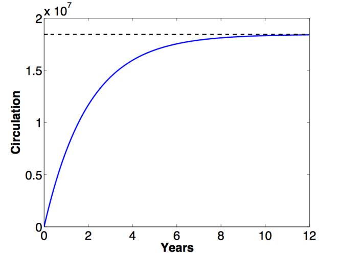 Monero's Emission Curve