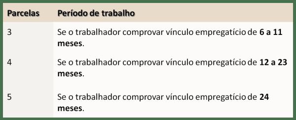 Parcelas SEGURO-DESEMPREGO