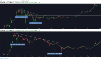 When Bitcoin's Price Breaks Down, It Follows a Pattern – Btc Bitcoin News