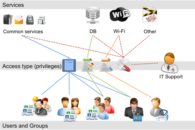 Well organized access management also detailed descriptions of itil processes service operations rh recepmay wordpress