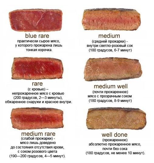 Советы для идеального стейка