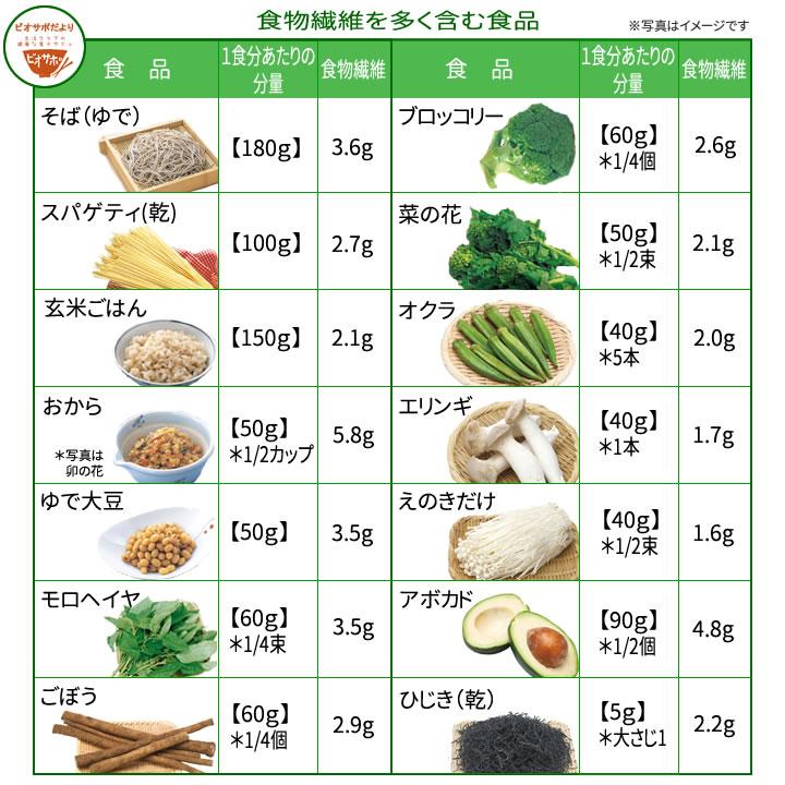 ダイエットと食物繊維│「健康な食」をデザインする ビオサポレシピ