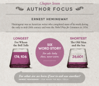 Chapter Seven: Author Focus