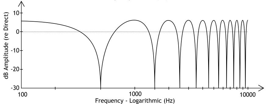 » Comb Filter Calculations » Recordingology