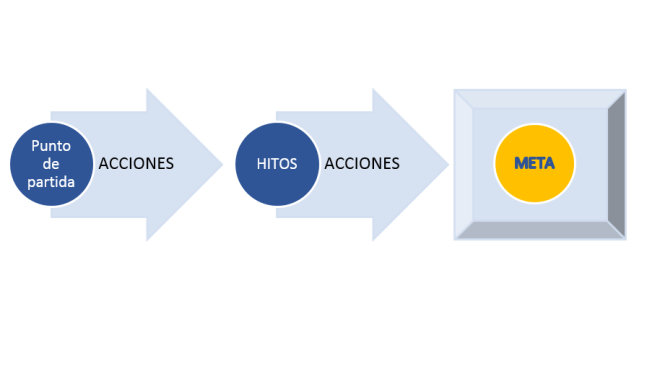 Secuencia Etapas