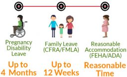 How Do I Take Maternity Leave in California? - A Law Guide ...