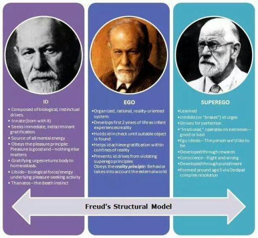freud on justruminating men's blog