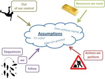 Identify Faulty Assumptions