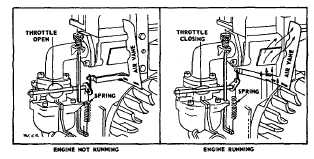 Briggs Choke Linkage Diagram, Briggs, Free Engine Image