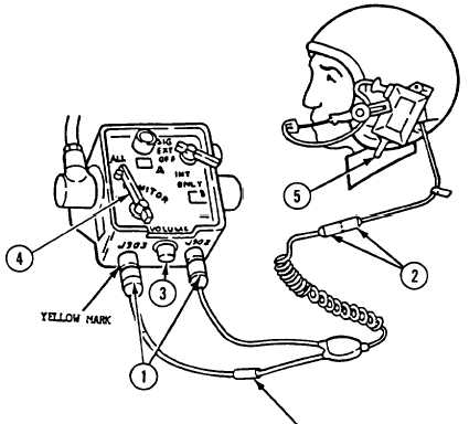 OPERATING COMMUNICATIONS EQUIPMENT CONTINUED