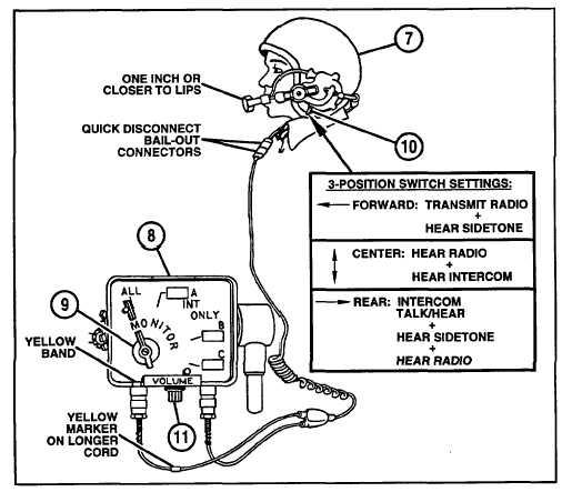 intercommunication set (cont)