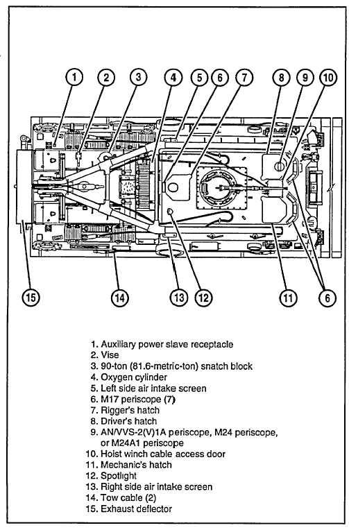 Figure 1-4. M88A1-Top View.