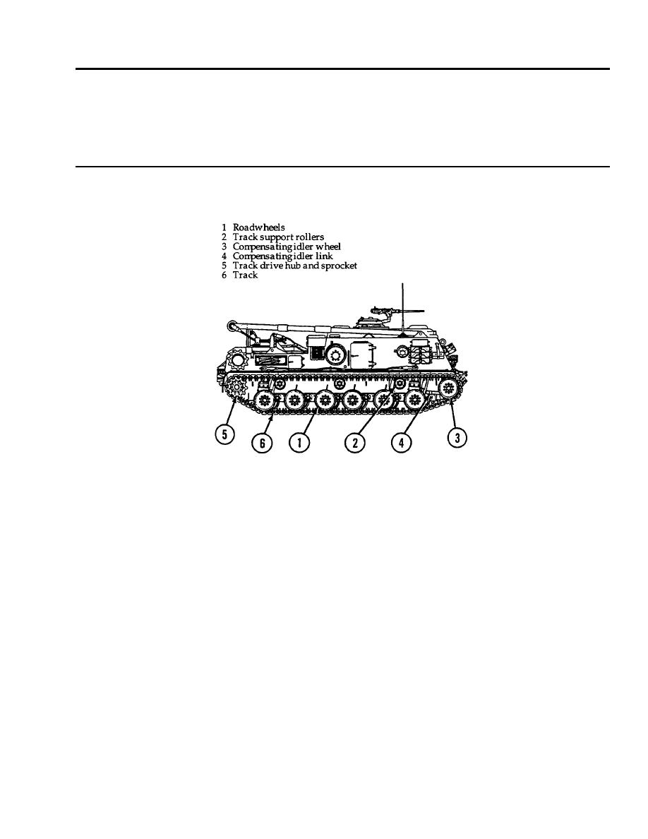 TRACKS AND SUSPENSION SYSTEMS THEORY OF OPERATION