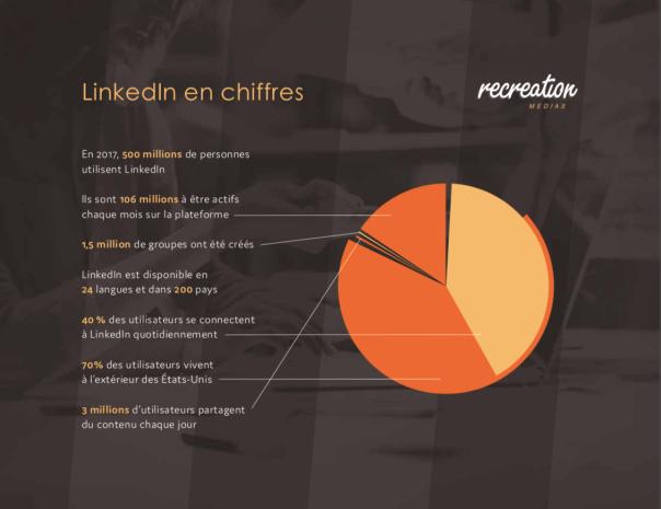 Linkedin en chiffre