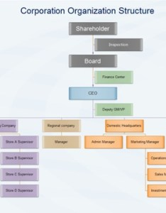Hierarchical org chart also the different types of organizational charts and why each is rh recruiterbox