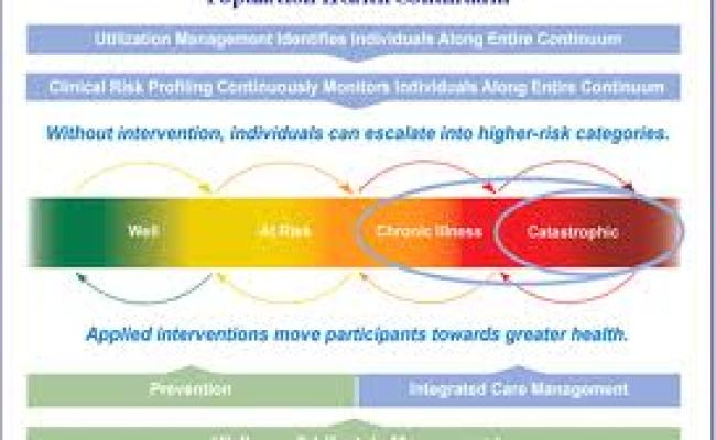 Healthcare S New Imperative Population Health Management Recruiting For Healthcare Jobs