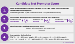 Vorgehen Candidate Net Promoter Score