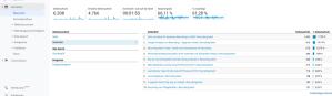 Google Analytics Verhalten Überblick