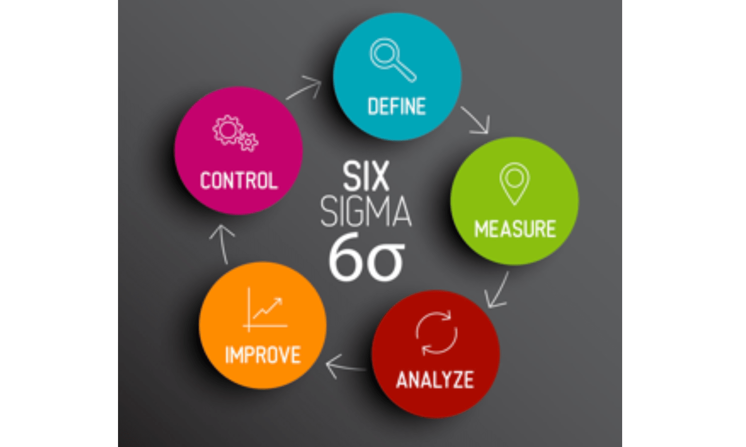 Failure Modes And Effectsysis In Six Sigma