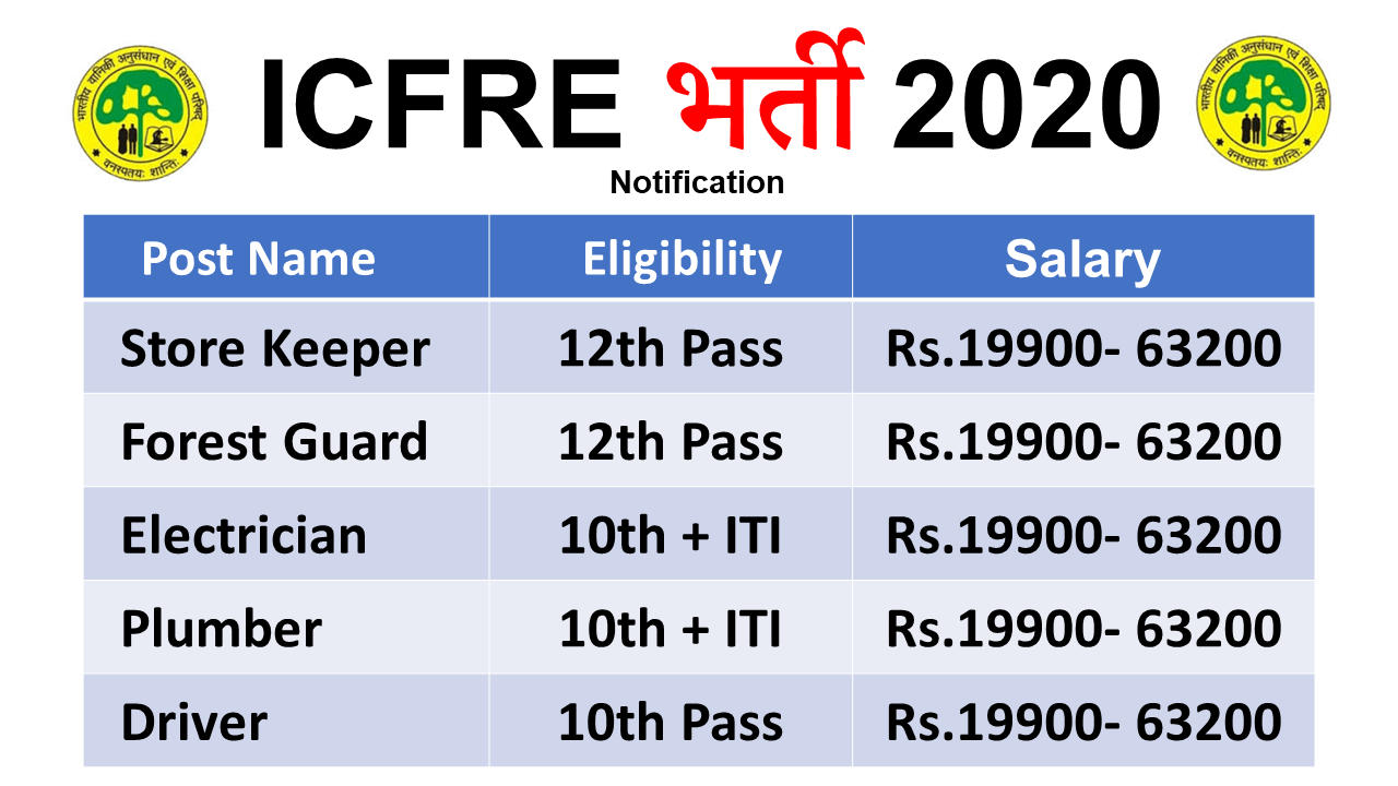 ICFRE Forest Guard Jobs 2020