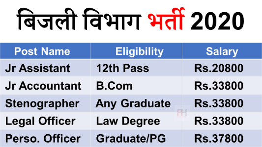 Rajasthan RVPNL Recruitment 2021