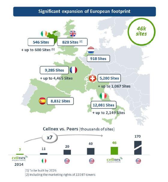 Cellnex compra al operador de torres irlandés Cignal por 210 millones de euros.