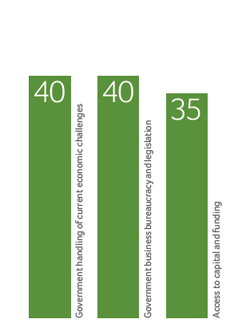 Factores menos favorables para hacer negocios en España