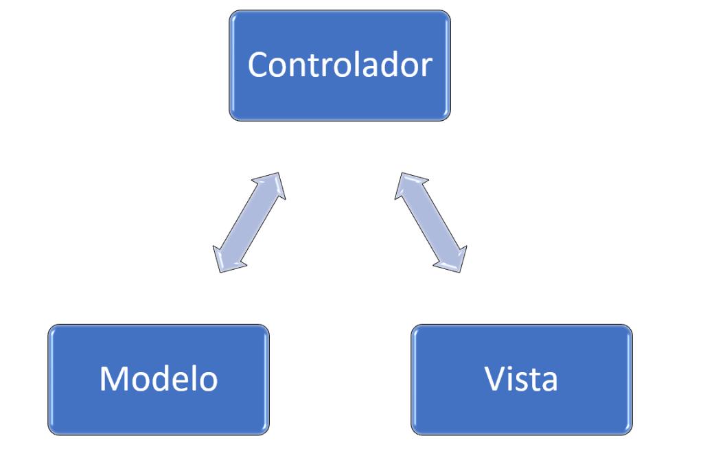 diseño MVC
