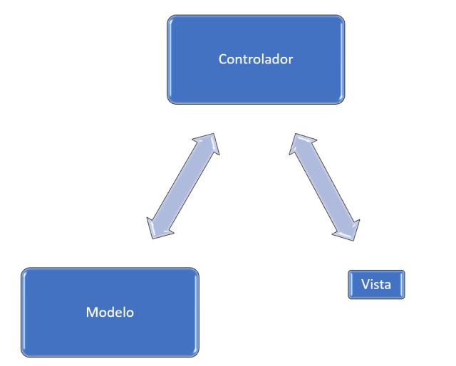 Figura MV