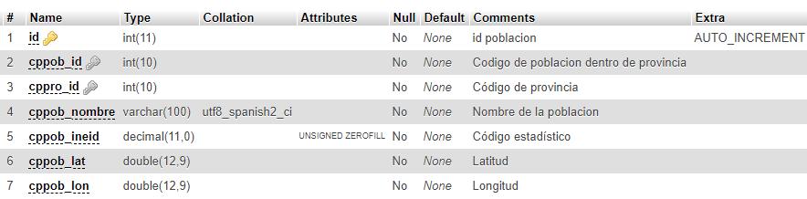 cp_poblacion- tabla de poblaciones