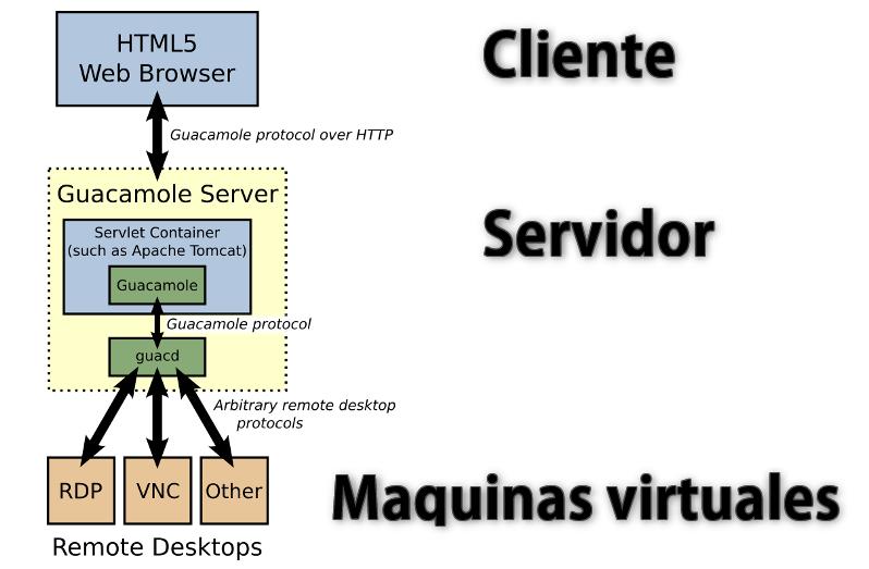 Detalle de funcionamiento de un entorno Guacamole