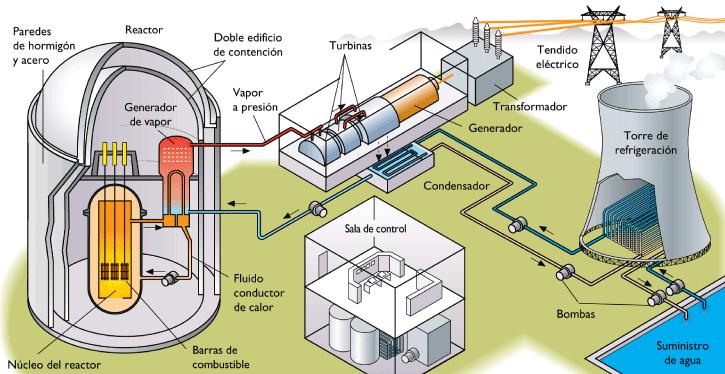Resultado de imagen para combustibles nucleares plutonio