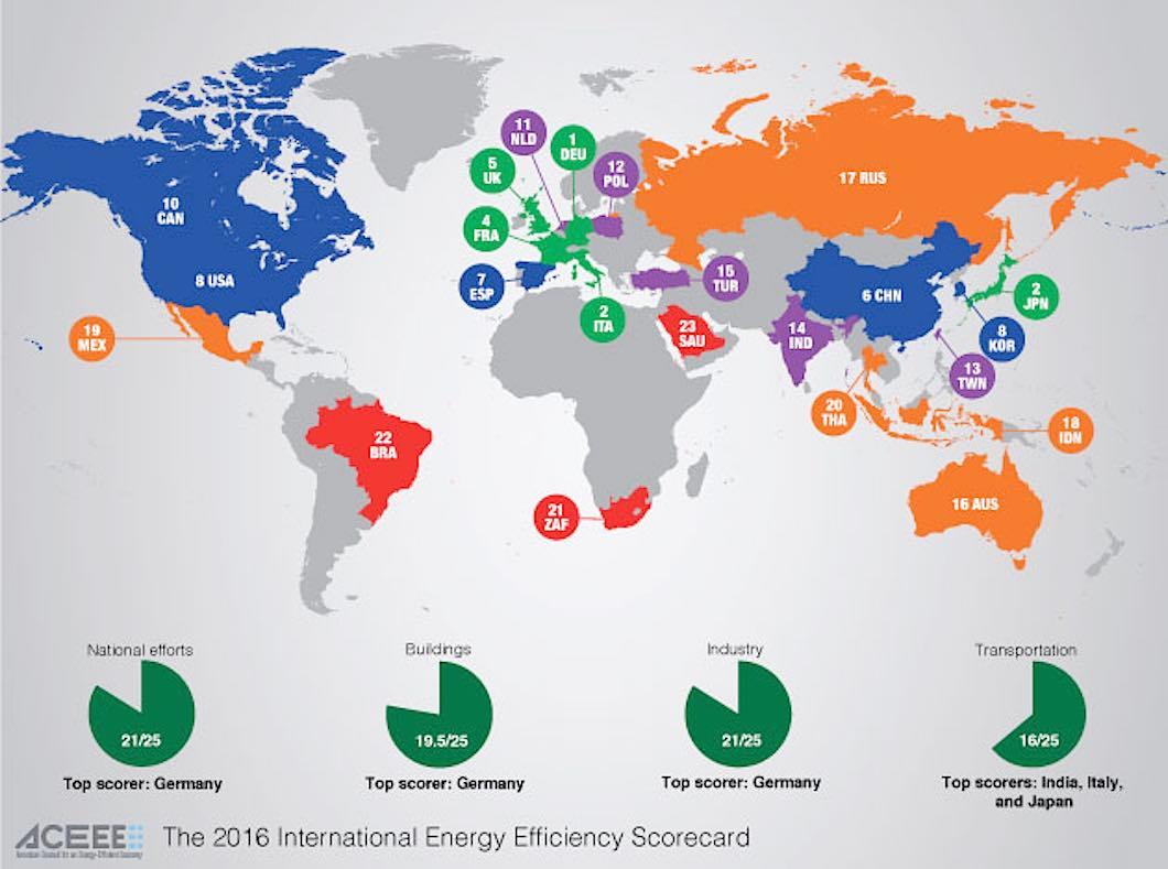 Germany Ranks First In Aceee National Energy Efficiency