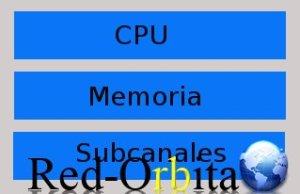 procesador_una_via_redorbita