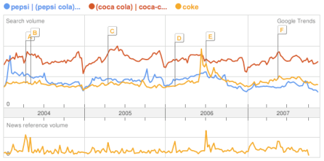 Coke or Pepsi? Take the Google Trends Challenge