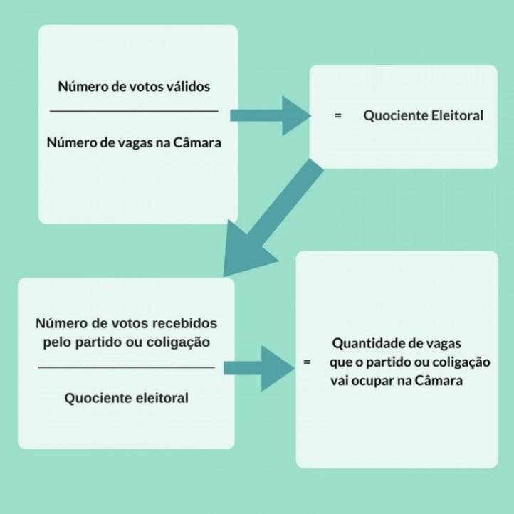 numero-de-votos-validos_____________________numero-de-vagas-na-camara