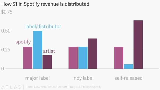 Distribución de los ingresos - Quartz