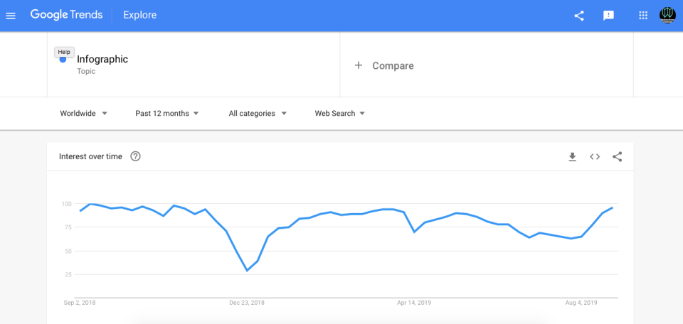 contenido SEO blog resultado de palabra infografía Google Trends agosto de 2019