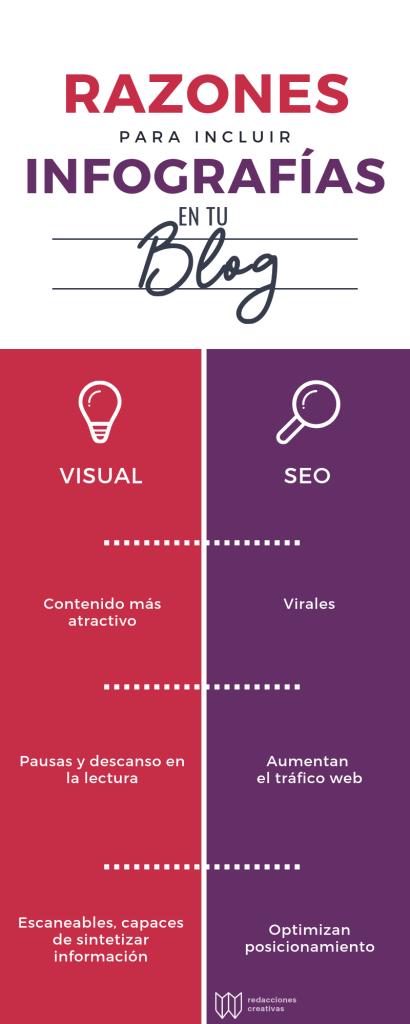 contenido SEO blog infografía su importancia