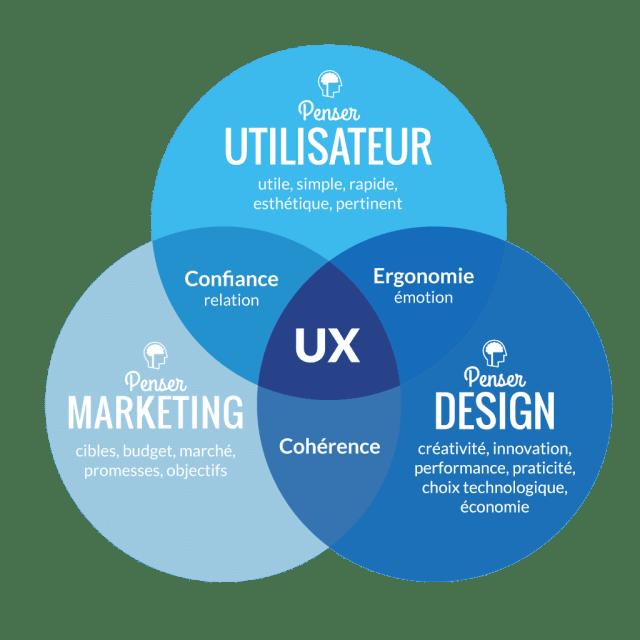 ux-design-john-doe-et-fils
