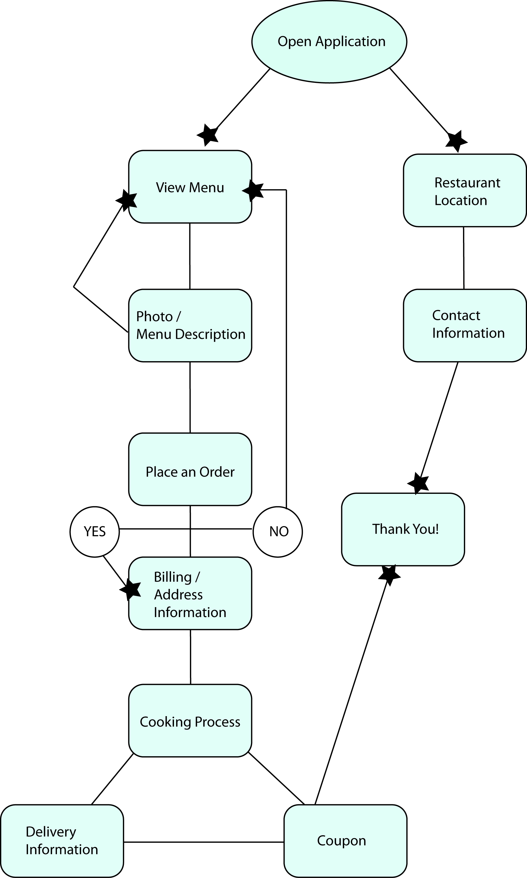 Pizza Delivery Process Flowchart Pictures to Pin on