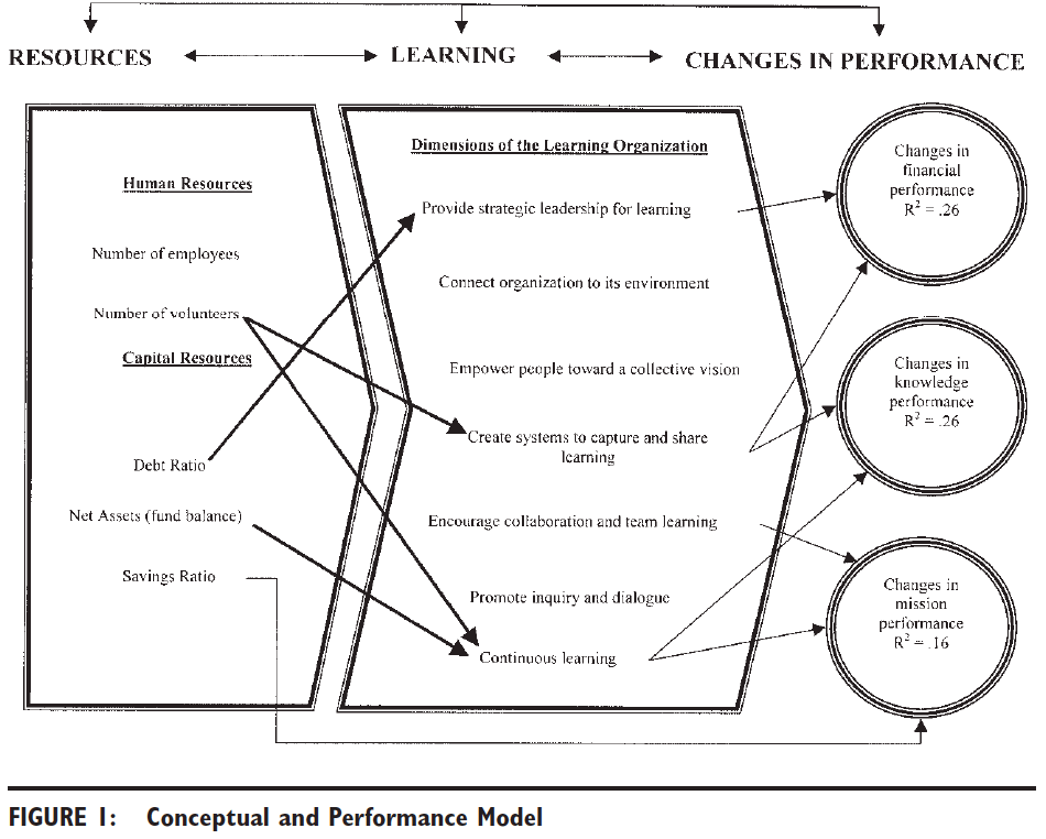 Conceptual and performance model