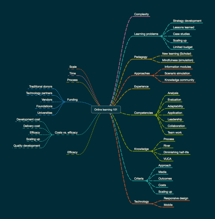 Online learning 101 mind map