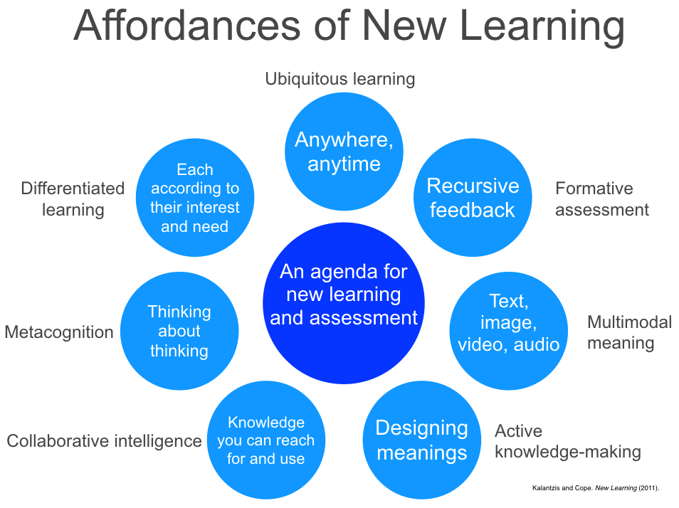 Cope and Kalantzis 7 affordances of New Learning and assessment