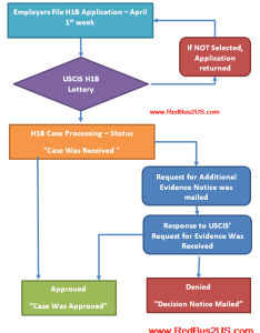 Steps after   lottery approval flow chart also  processing rh redbus us