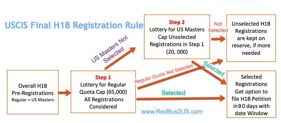 H1B Registration Final Rule Process by USCIS and H1B Lottery Diagram