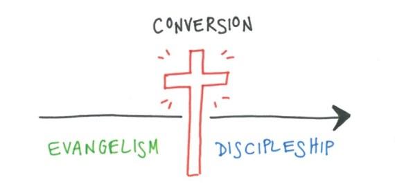 discipleship chart