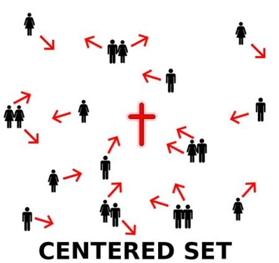 Centered Set Churches