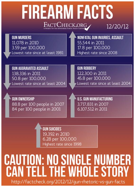Gun ownership and gun violence