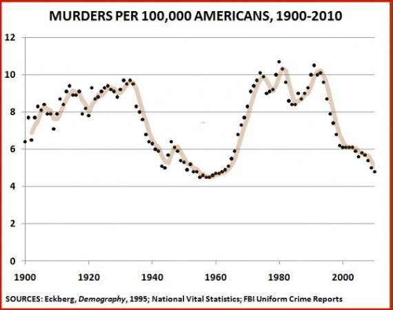 murder rate in the United States